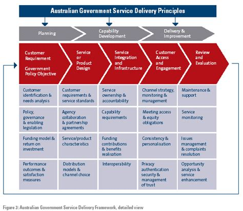 Australian Government Business Plan Template 17 australian government business plan template