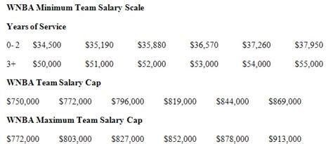 Highest Paid Wnba Salary | highest paid female basketball player basketball scores