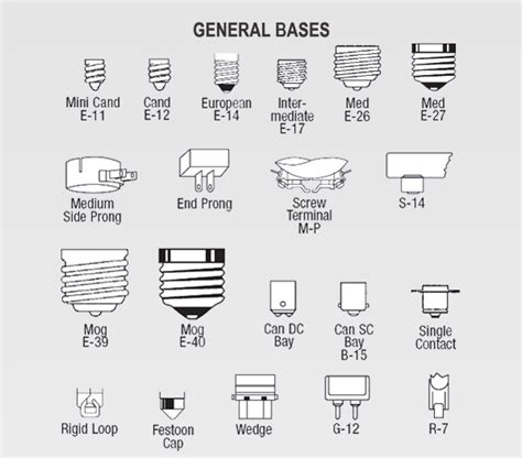 Light Bulb Socket Sizes Chart by Light Bulb Base Sizes Us Light Bulb Base Types Pacific L Wholesale Lighting Concepts And