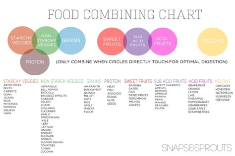 Detox Food Combining by 26 Best Food Combining Images On Food Charts
