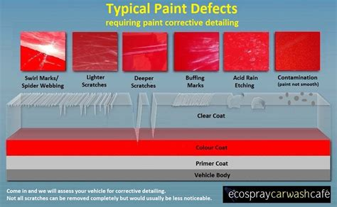 Car Paint Types by Bmw Paint Defects