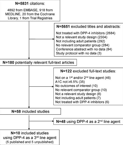 Dpp 4 Inhibitors Also Search For Safety And Effectiveness Of Dipeptidyl Peptidase 4 Inhibitors Versus Intermediate
