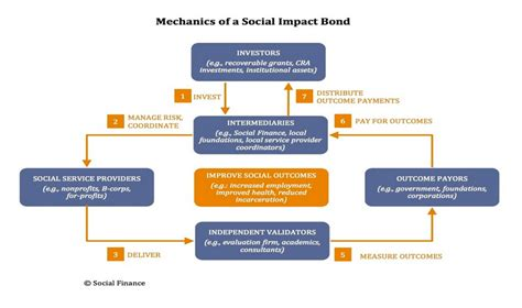 Social Finance social impact bonds a new way to fund family planning pai