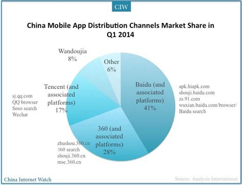 1st mobile market apk china mobile app distribution channels market china