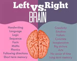 right side of the bed lyrics a muslim homeschool discovering right brain learning part