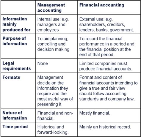 Difference Between Financial And Non Financial Letter Of Credit The Of Management Accounting Within An Organisation S Management Information System