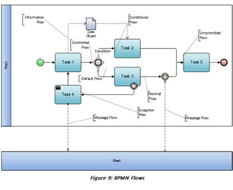 bpmn flow diagram bpmn flow diagram gallery how to guide and refrence