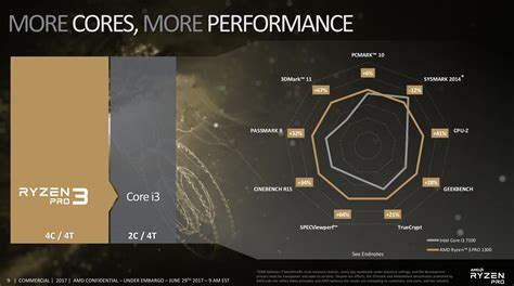 Diskon Amd Ryzen 3 1300x 3 5ghz Up To 3 7ghz Cache 8mb 65w Am4 Box amd s ryzen 3 lineup brings competitive cpus to the masses pc world australia