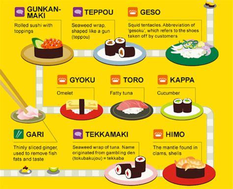 Japanese Kitchen Vocabulary Infographic Japanese Food Vocabulary Every Sushi Pro