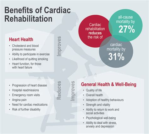 Detox Stabile After Treament Phase by Benefits Of Cardiac Rehabilitation Http Www Drhamdulay