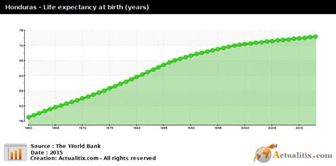Honduras Birth Records Honduras Expectancy Years 2016