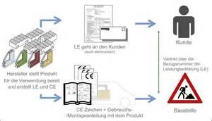 Bewerbung Anlagen Kennzeichnen Muster Ce 1 Position Fenster De Angewandtes Diagramm Nach Din En Iso13849 1 Zur Bestimmung Des