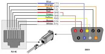 rs232 to rj45 cable connector converter pinout technology