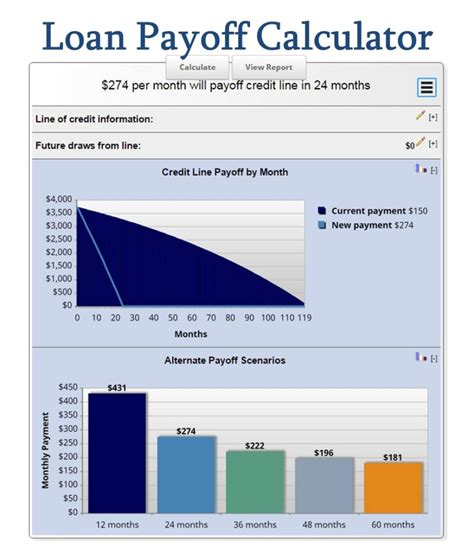 car loan calculator payoff early 2017 2018 2019 ford