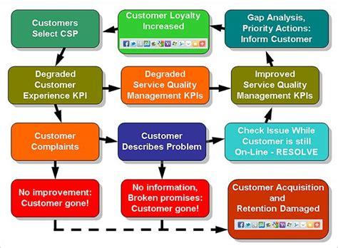 customer experience a process model exle customer