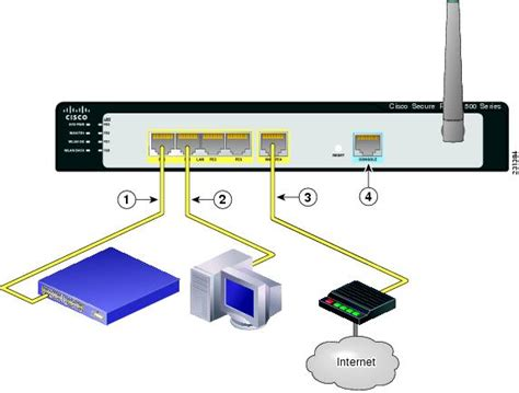 Router Ethernet cisco secure router 520 series hardware installation guide router installation cisco sr 500