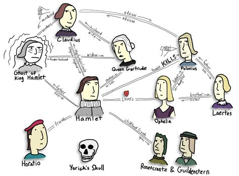 themes and concepts in hamlet hamlet character map flickr photo sharing school