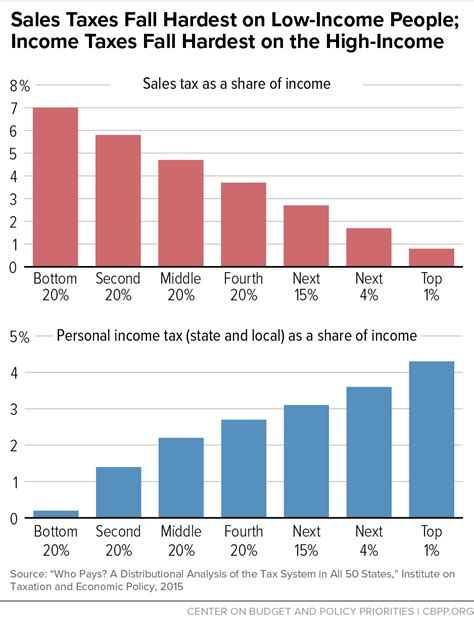 sales taxes fall hardest on low income income