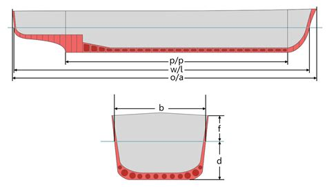 length of beam nautical