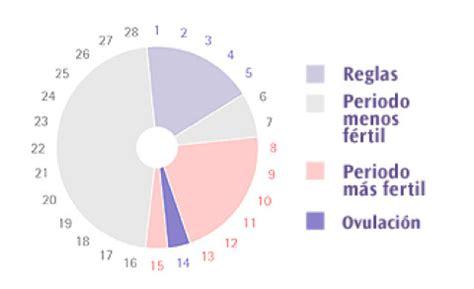 Calendario De Ovulacion Para Quedar Embarazada Ovulaci 243 N Quedar Embarazada