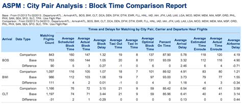 php format date compare aspm analysis block time comparison aspmhelp