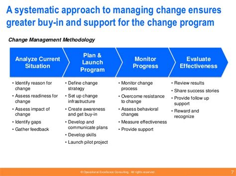selling yourself into a a systematic approach to getting your books change management methodology