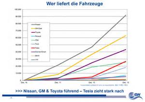 Electric Vehicles Companies Electric Car Sales Top Manufacturers