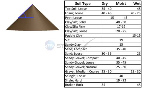 Sand List angle of repose values for various soil types
