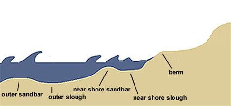 sandbar diagram reading the surf
