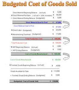 how to calculate budgeted cost of goods sold accounting