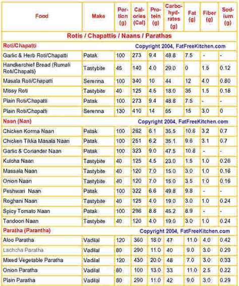 1 chapati carbohydrates calories in indian rotis chapattis naans parathas