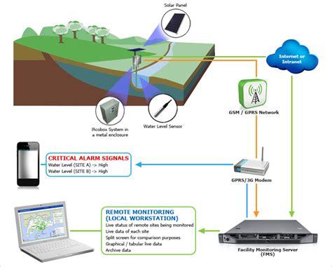 flood monitoring through remote sensing springer remote sensing photogrammetry books flood monitoring system linkwise technology