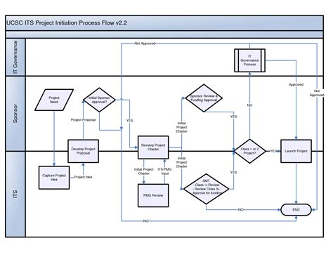 sales process workflow diagram visio exle pictures to