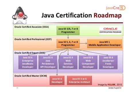 java and middleware certification oracle javacro 15 java certification in theory and practice