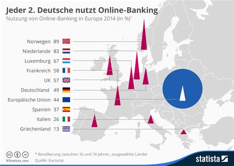 deutsche bank niederlande girokonto statista