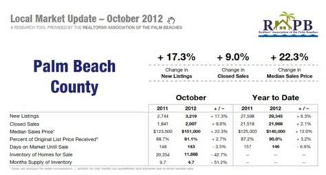 west palm housing market west palm real estate market update october 2012