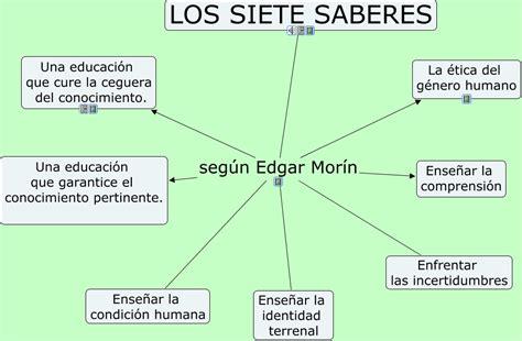 Resumen 7 Saberes De Edgar Morin by Saberes