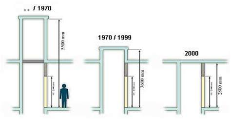Hauteur Poignăł E Porte Wiki Unit 233 Construction Pr Gc 0809 Construction Des