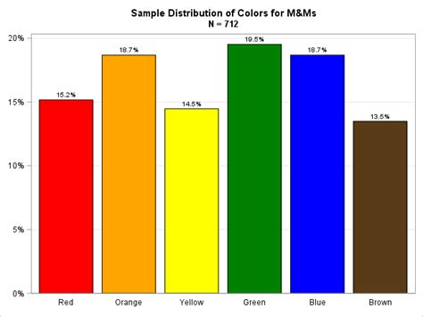 m m colors the distribution of colors for plain m m candies the do loop