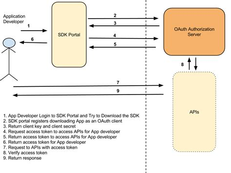 oauth 2 0 flow diagram client credential grant type with oauth 2 0 soa security