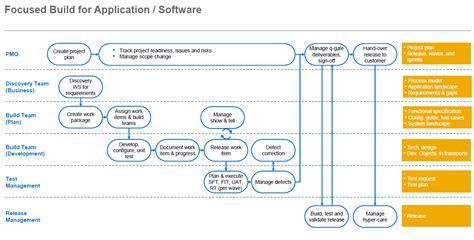 web application development workflow web application development workflow best free home