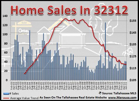 32312 zip code home sales report