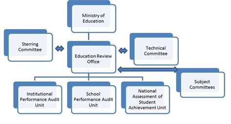 education organization organization structure education review office nepal