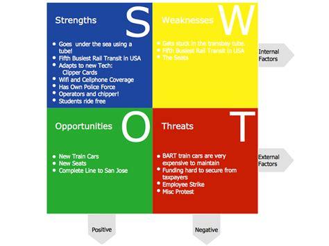 swat diagram swot analysis newblogmap