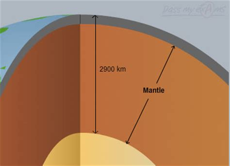 Teh S Mantle the earth s layers thinglink