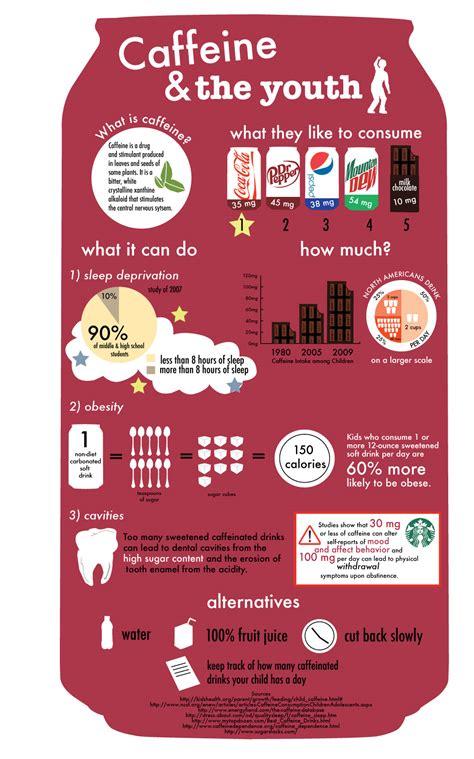 Caffeine   Infographic List