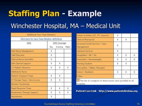 staffing plans template staffing model template staffingplan jpg free human