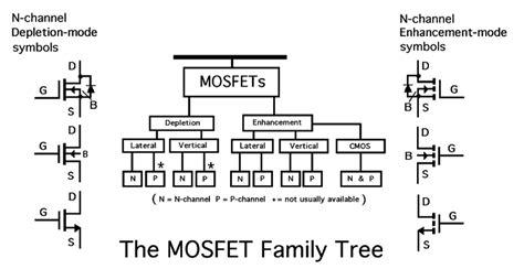 aplikasi transistor mosfet aplikasi transistor mosfet enhancement mode 28 images 15 mosfet threshold voltage ap3310gh