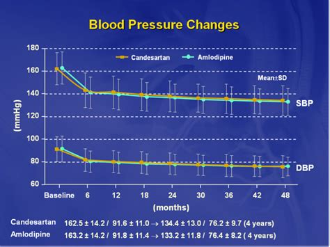 blood pressure swings ras blockade in the real world
