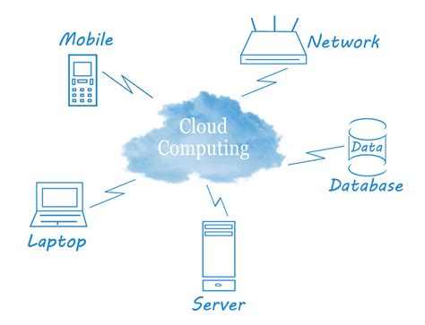 cloud architecture diagram cloud architecture choosing a cloud migration strategy
